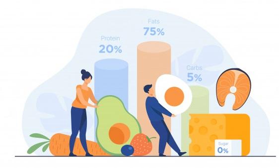 grafic privind alegerea alimentelor pentru dieta ketogenica
